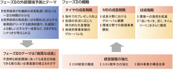 フェーズⅡの外部環境予測とテーマ,フェーズⅡの概略