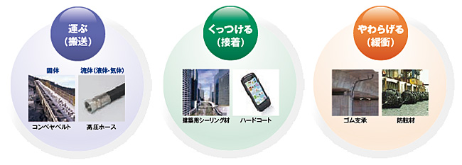 横浜ゴムの3つのコア技術の図