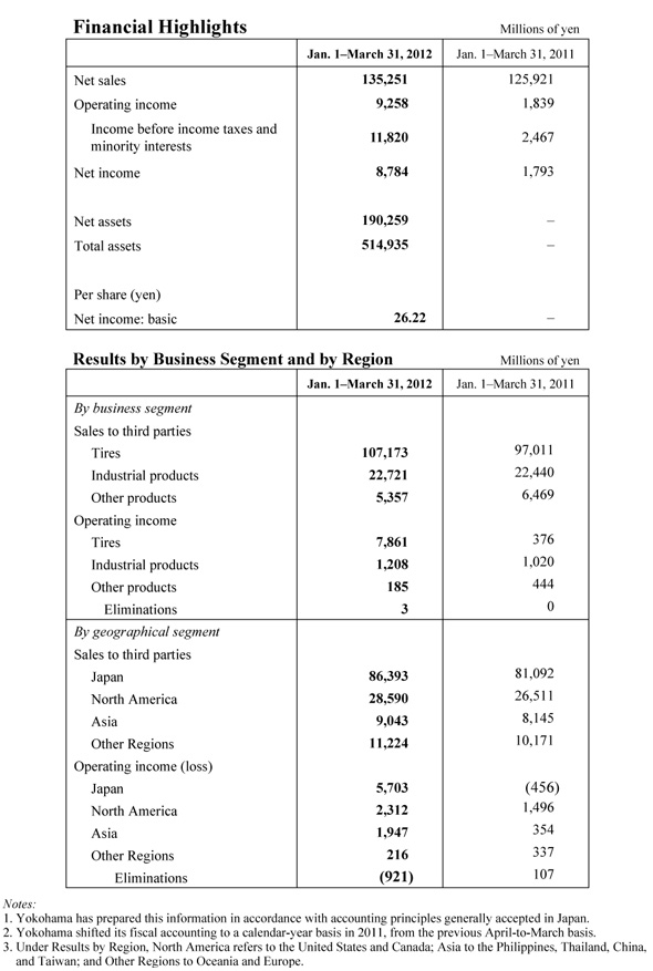 Yokohama Rubber: Sales, Earnings Up Solidly in Fiscal First Quarter 201251113mg00201